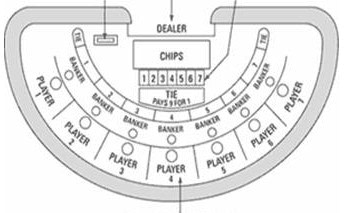 Mini-Baccarat Table Layout
